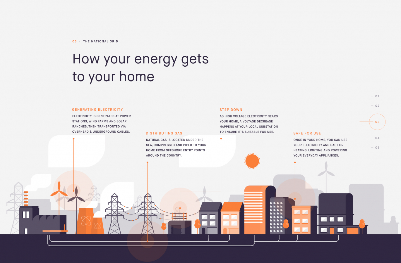 Yorkshire Energy - Our Work | Parallax